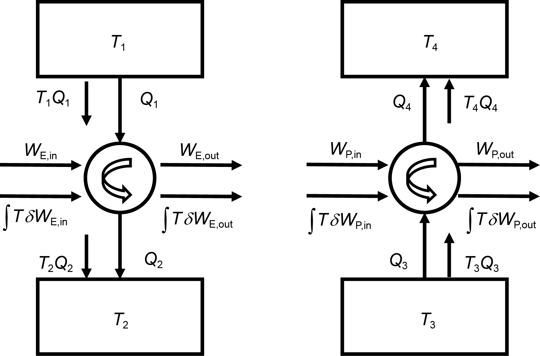 Entransy analysis of reversible thermodynamic cycles based