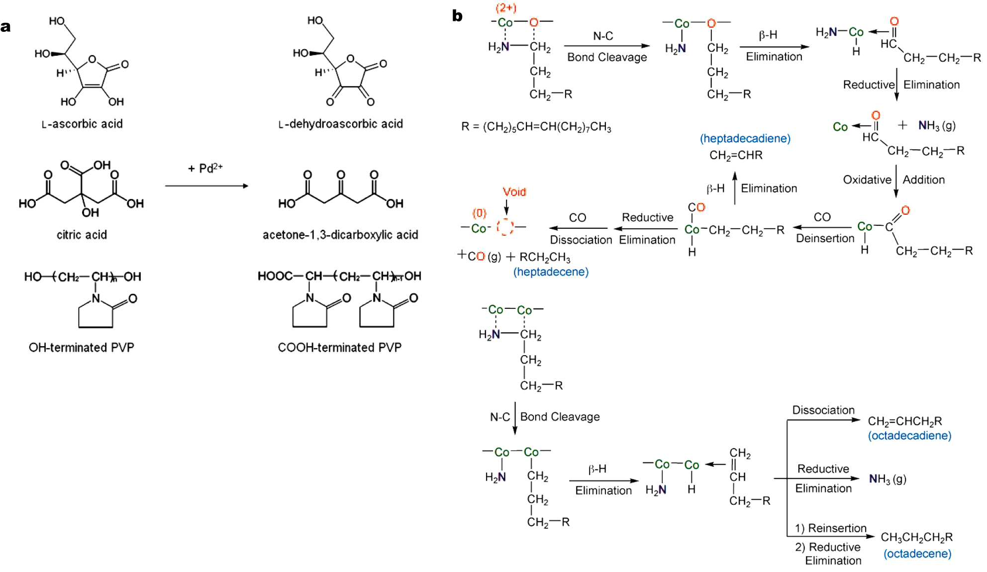 Understanding of the major reactions in solution synthesis