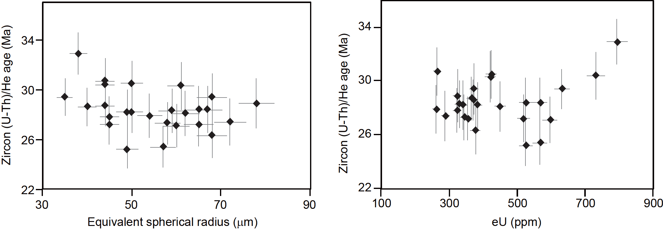 Diffusion of helium in FCT zircon