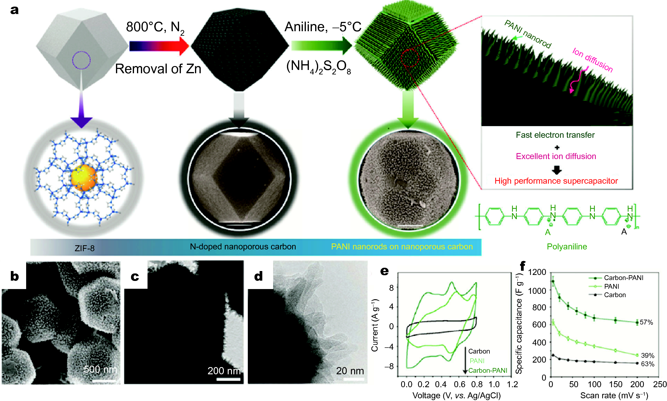 Recent progress on nanostructured conducting polymers and composites
