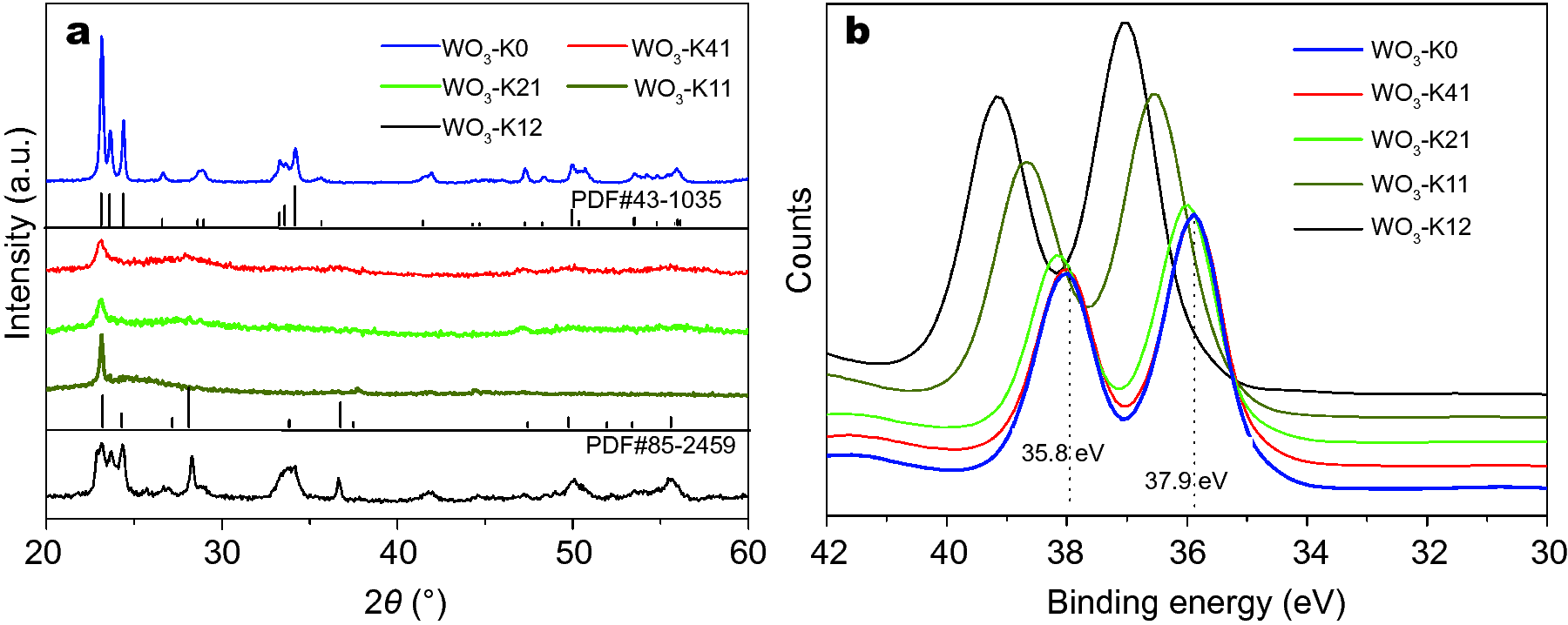 Controllable synthesis of two-diional tungsten nitride ... on