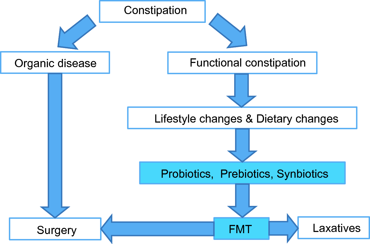 Microbial treatment in chronic constipation