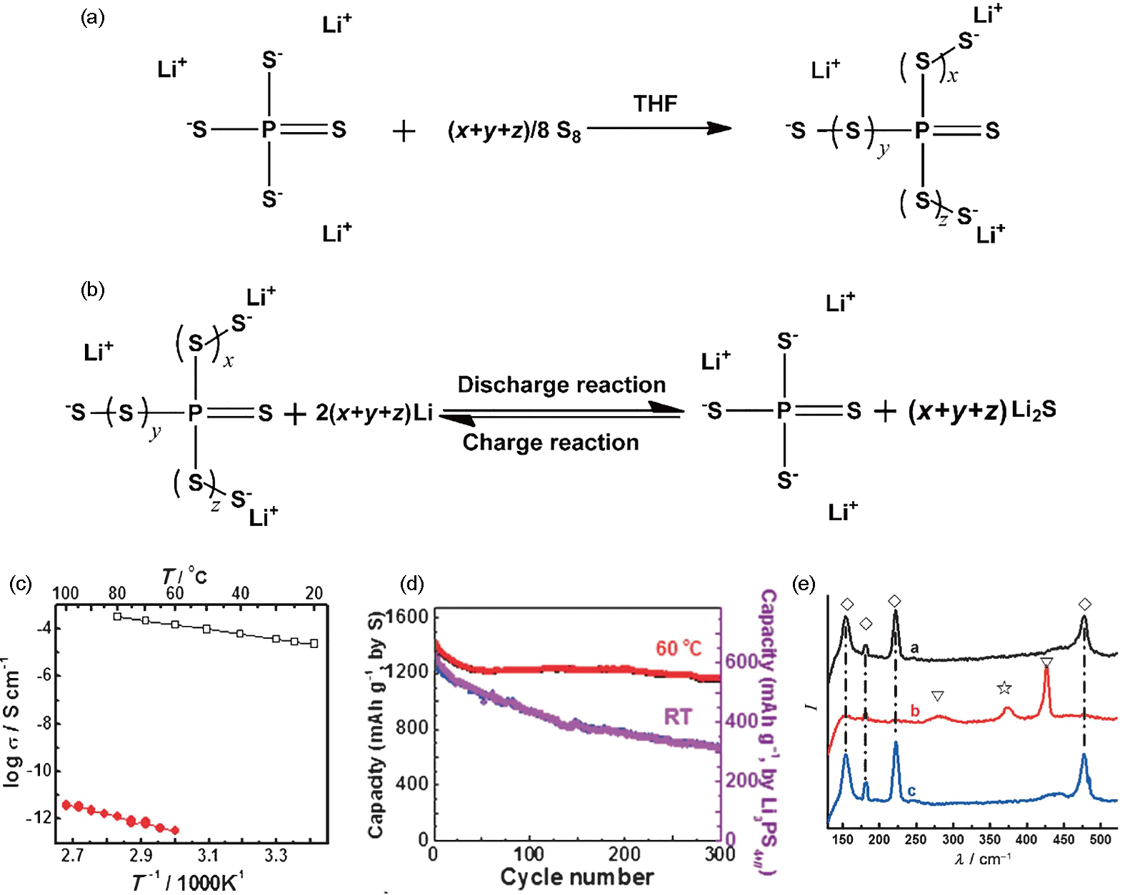 A review of solid electrolytes for safe lithium-sulfur batteries