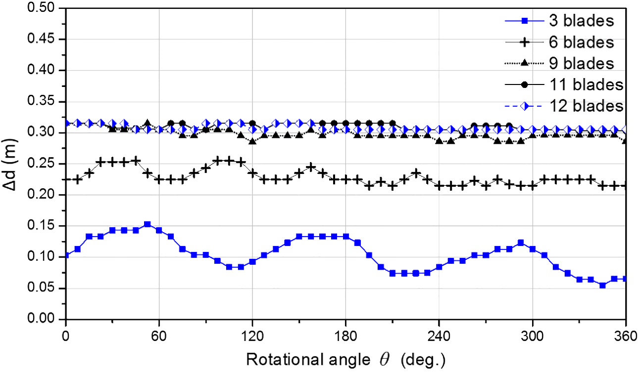 A study on flow fields and performance of water wheel turbine using