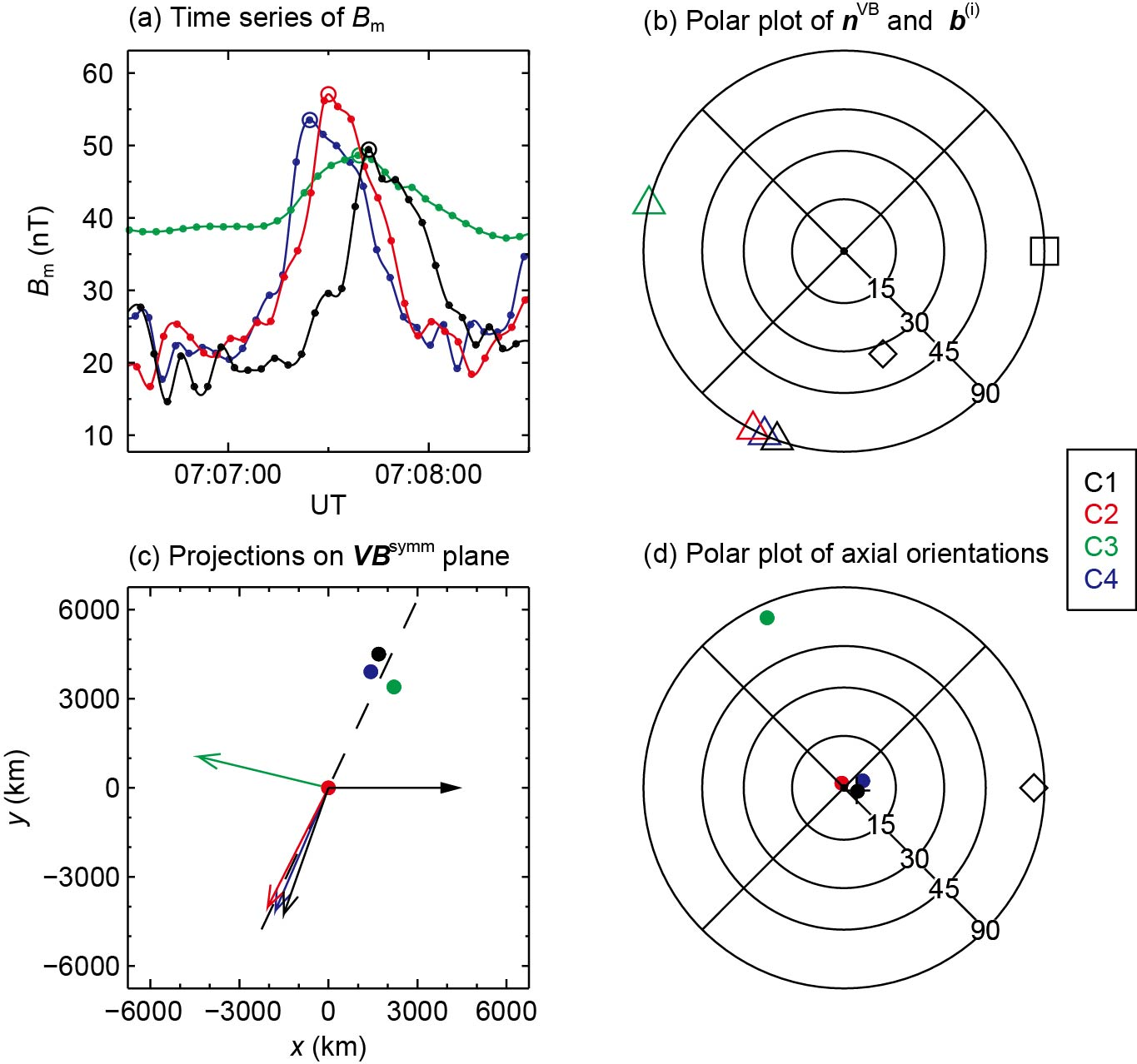 New method for determining central axial orientation of flux