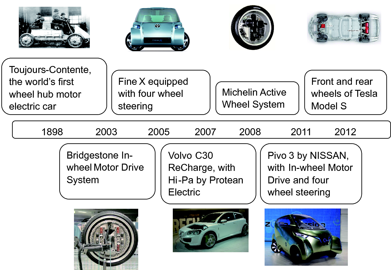 Intelligent and connected vehicles: Current status and <sc