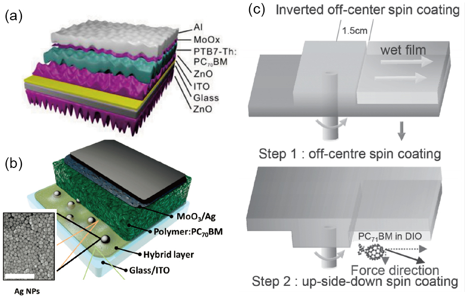Towards a bright future: polymer solar cells with power