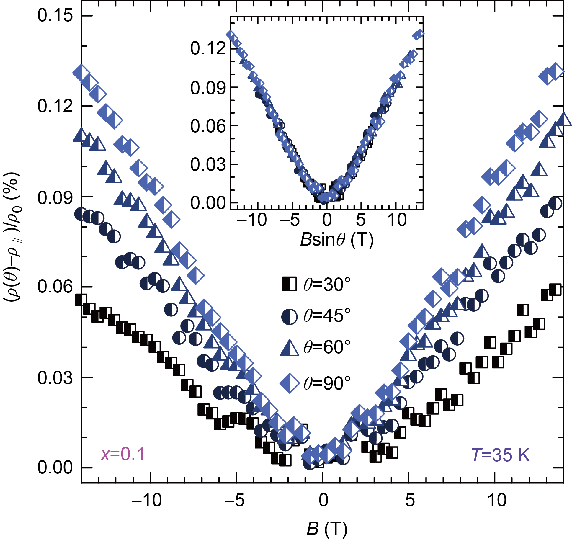 Anomalous in-plane magnetoresistance of electron-doped