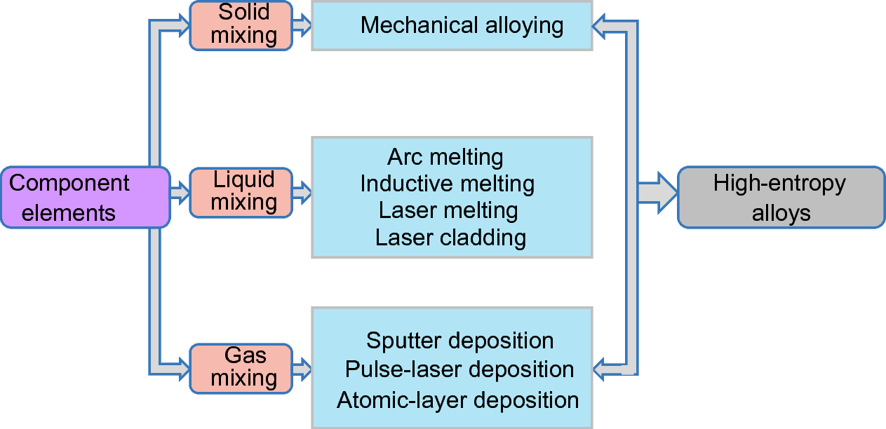 Science and technology in high-entropy alloys