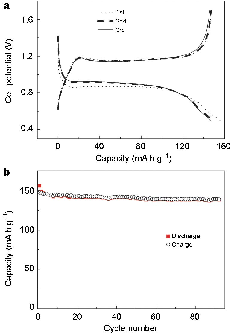 Beyond Li Ion Electrode Materials For Sodium And Magnesium