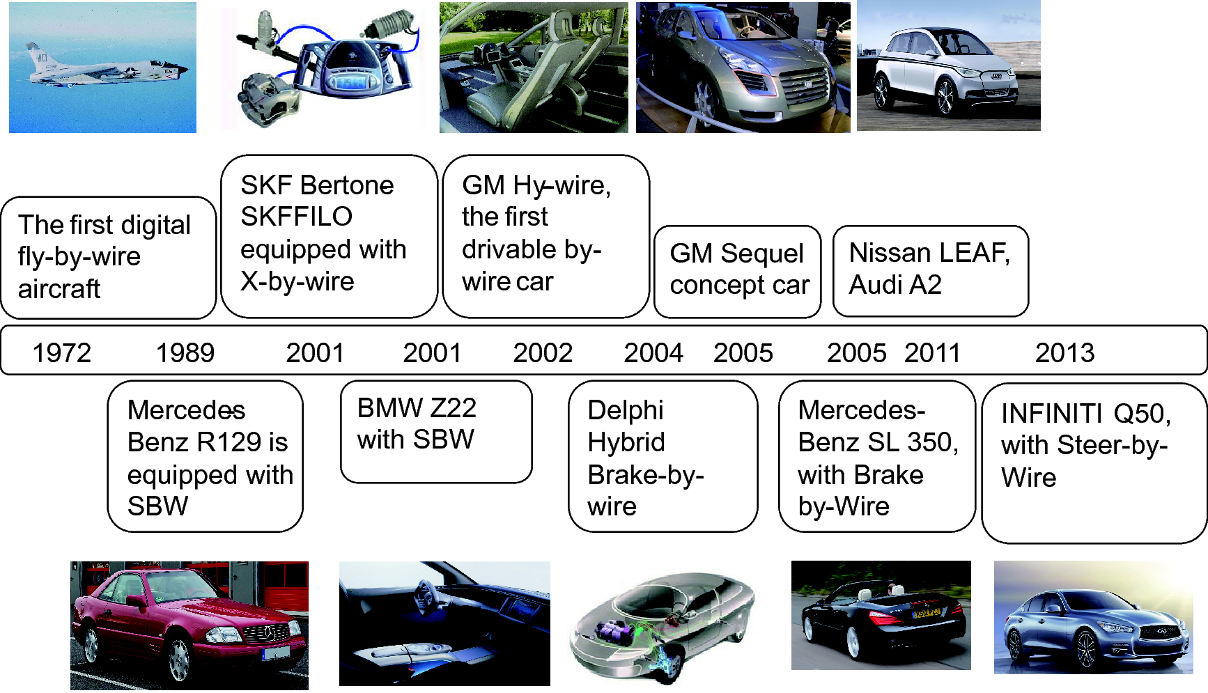 Intelligent and connected vehicles: Current status and <sc>future