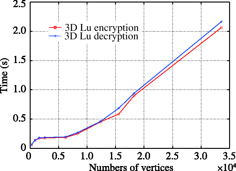 3D textured model encryption via 3D Lu chaotic mapping