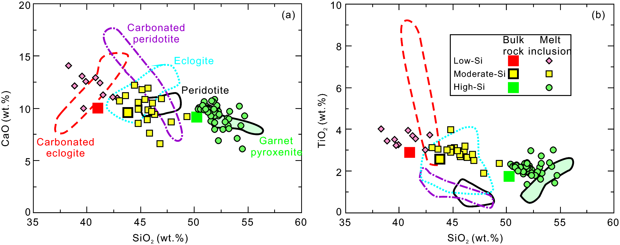 Generation of Cenozoic intraplate basalts in the big mantle
