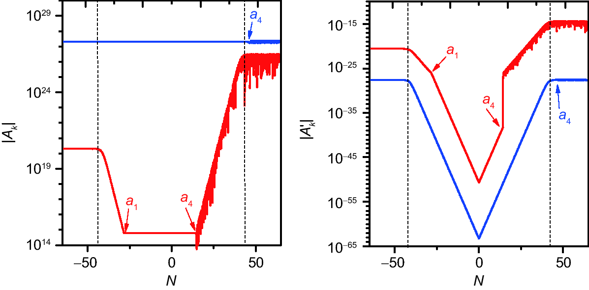 Primordial magnetic fields from gravitationally coupled